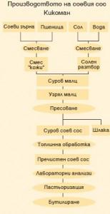 proizvodstvo_na_soev_sos